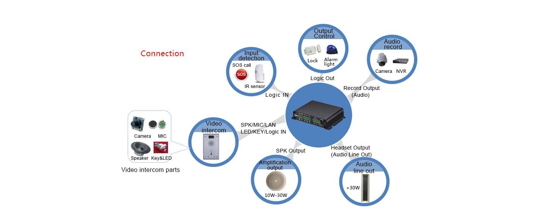 Fanvil PA2 SIP Paging Gateway - Fanvil Hong Kong - 香港代理