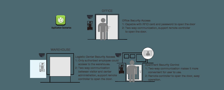 Fanvil i20S SIP Doorphone (Password + RFID) - Fanvil Hong Kong - 香港代理