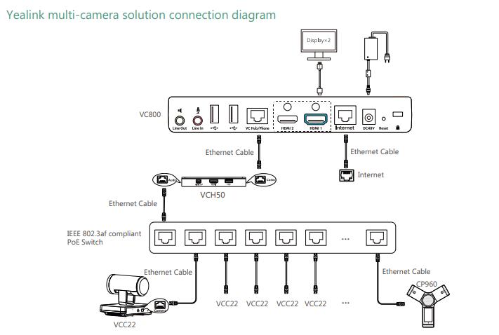 Yealink VCC22 Video Conferencing Camera