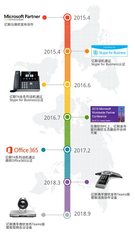 Yealink Microsoft 的合作之路:讓遠程協作更簡單!